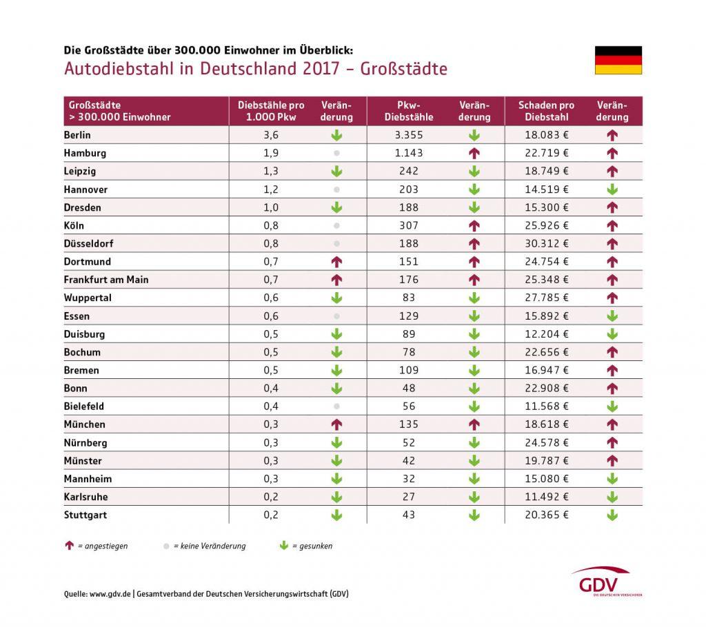 Diebstahlstatistik 2018 GDV