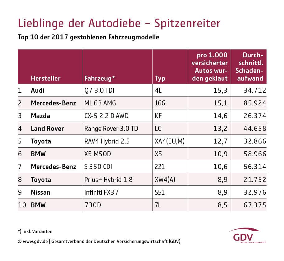 Autoalarm Nachrüstung in Berlin 2